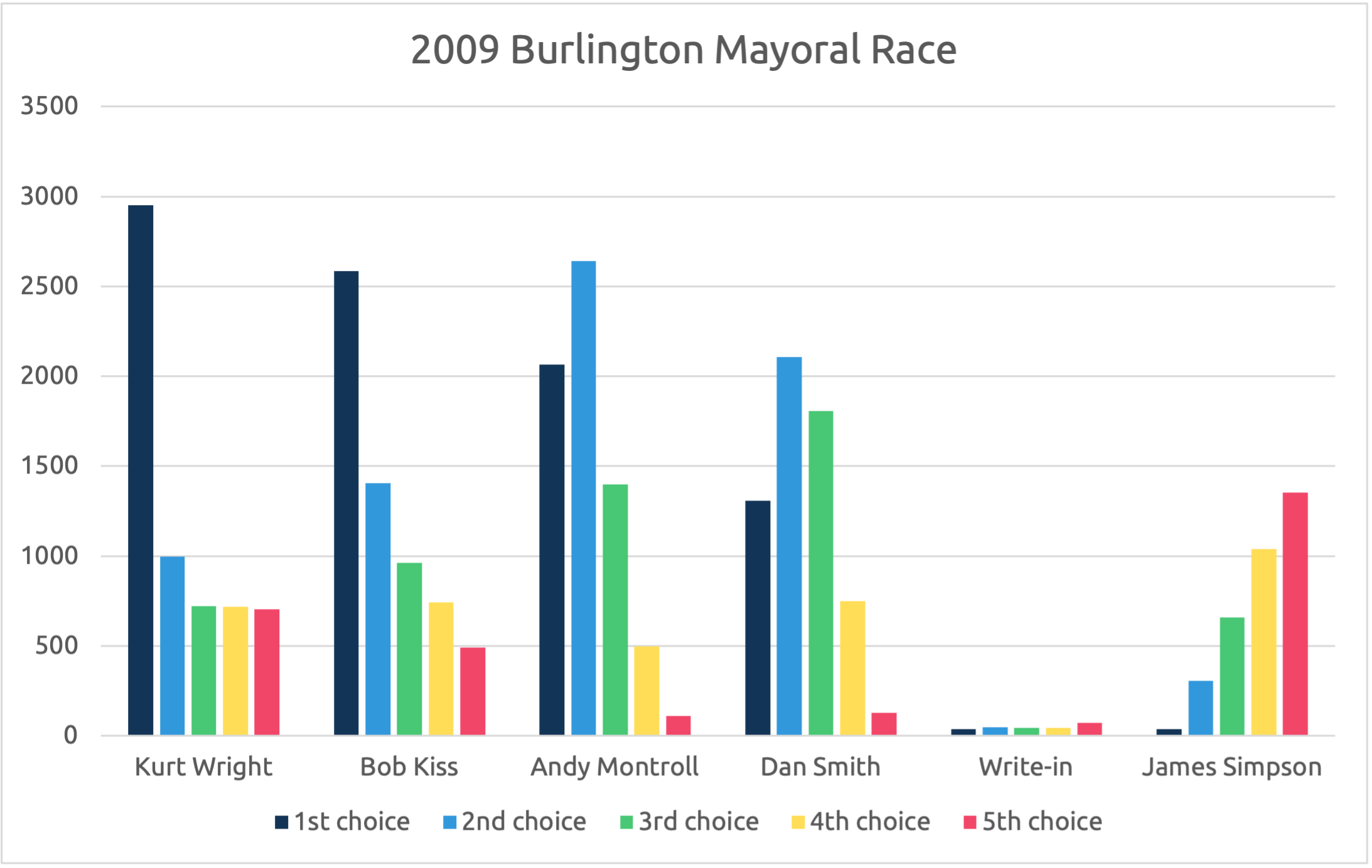 Ranking by candidate in the 2009 Burlington, VT mayoral election.